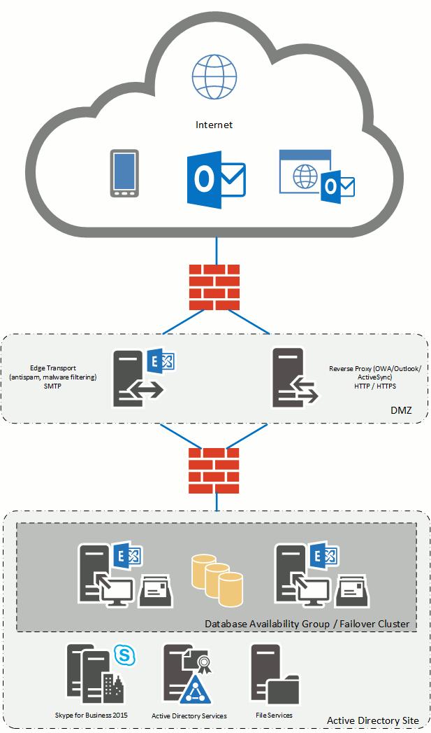 exchange схема