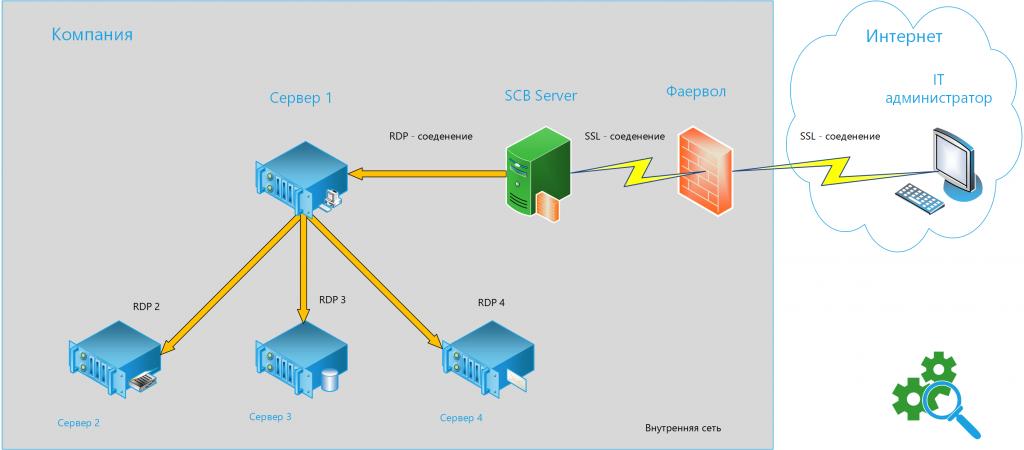 Схема включения SCB