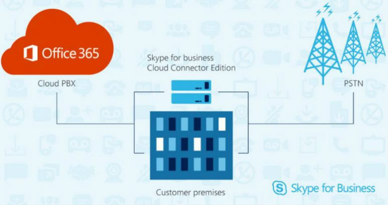 Skype for business CCE