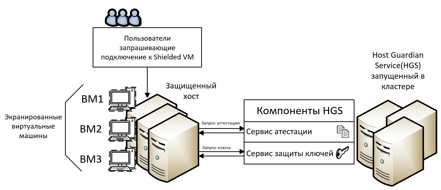 Схема работы HGS