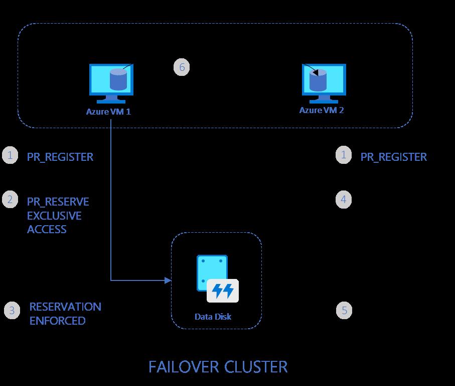 Scheme azure share disk